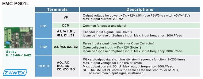 Przykładowa enkoderowa karta rozszerzeń