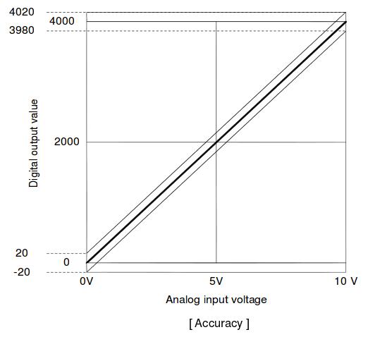Karta XBO-AH02A - dokładność pomiaru
